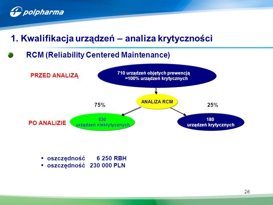 26 PO ANALIZIE 710 urządzeń objętych prewencją =100% urządzeń krytycznych PRZED ANALIZĄ 530 urządzeń niekrytycznych 180 urządzeń krytycznych ANALIZA RCM 25%75% RCM (Reliability Centered Maintenance) 1.