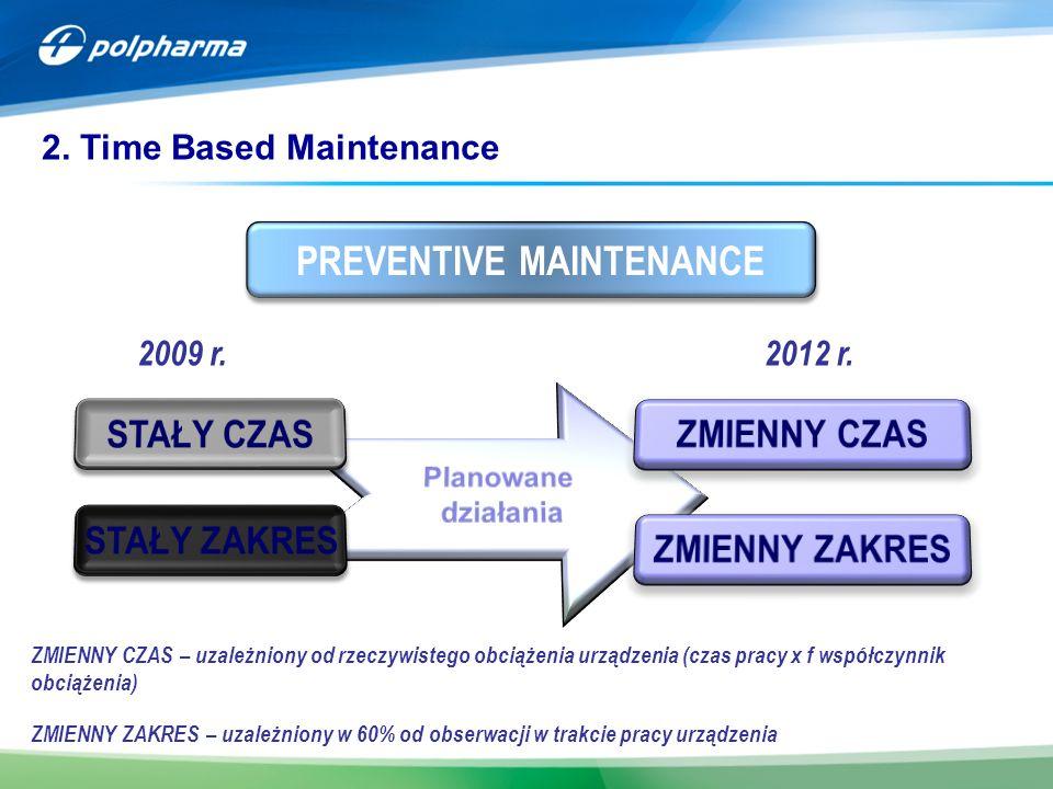 PREVENTIVE MAINTENANCE 2009 r.2012 r. ZMIENNY CZAS – uzależniony od rzeczywistego obciążenia urządzenia (czas pracy x f współczynnik obciążenia) ZMIEN