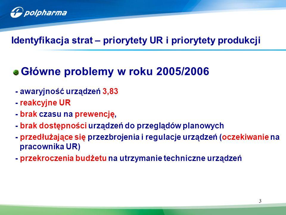 3 Główne problemy w roku 2005/2006 - awaryjność urządzeń 3,83 - reakcyjne UR - brak czasu na prewencję, - brak dostępności urządzeń do przeglądów planowych - przedłużające się przezbrojenia i regulacje urządzeń (oczekiwanie na pracownika UR) - przekroczenia budżetu na utrzymanie techniczne urządzeń Identyfikacja strat – priorytety UR i priorytety produkcji