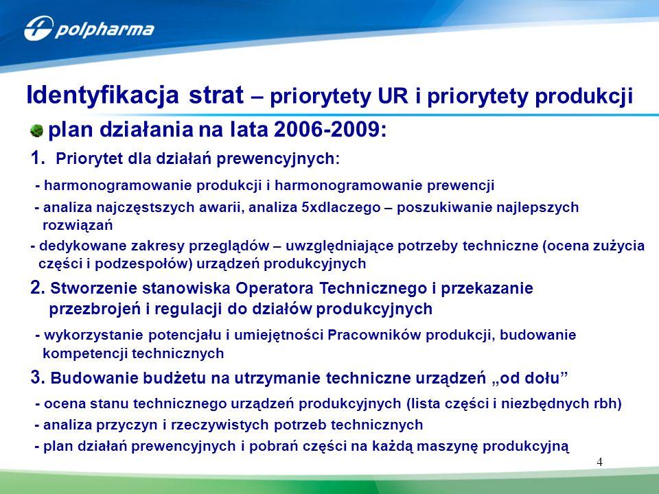 4 plan działania na lata 2006-2009: 1. Priorytet dla działań prewencyjnych: - harmonogramowanie produkcji i harmonogramowanie prewencji - analiza najc