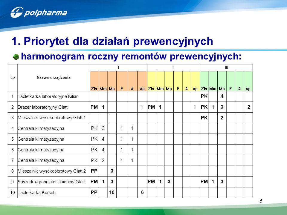 5 harmonogram roczny remontów prewencyjnych: 1. Priorytet dla działań prewencyjnych Lp.