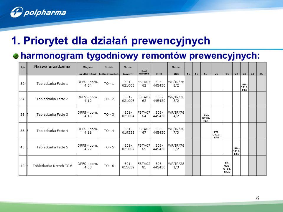 6 harmonogram tygodniowy remontów prewencyjnych: 1. Priorytet dla działań prewencyjnych Lp. Nazwa urządzenia MiejsceNumer Kod MaximoMPK Numer 17181920