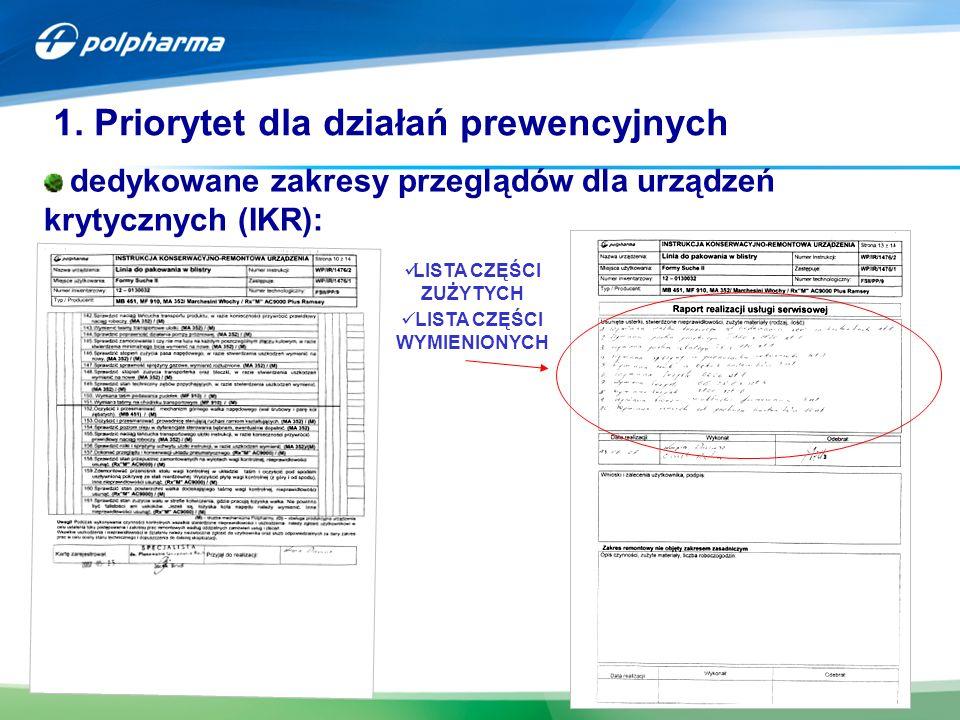7 dedykowane zakresy przeglądów dla urządzeń krytycznych (IKR): 1. Priorytet dla działań prewencyjnych LISTA CZĘŚCI ZUŻYTYCH LISTA CZĘŚCI WYMIENIONYCH