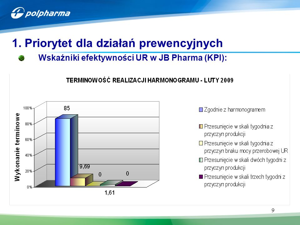 9 1. Priorytet dla działań prewencyjnych JB CHEMIA Wskaźniki efektywności UR w JB Pharma (KPI): 1 2 3 4