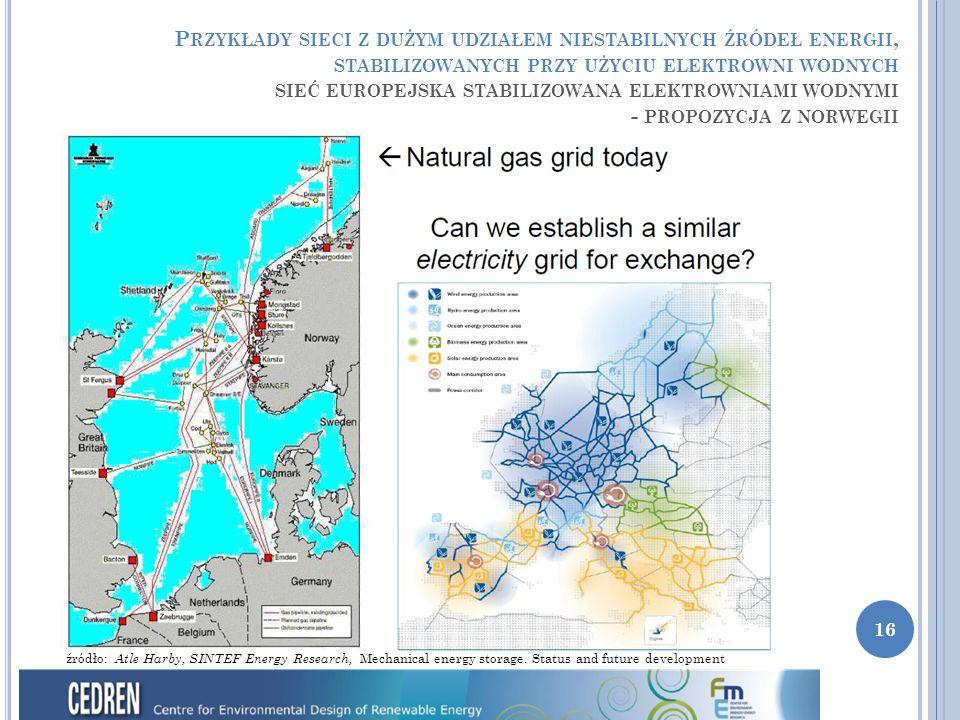 16 4  80 MW 2  75 MW P RZYKŁADY SIECI Z DUŻYM UDZIAŁEM NIESTABILNYCH ŹRÓDEŁ ENERGII, STABILIZOWANYCH PRZY UŻYCIU ELEKTROWNI WODNYCH SIEĆ EUROPEJSKA STABILIZOWANA ELEKTROWNIAMI WODNYMI - PROPOZYCJA Z NORWEGII źródło: Atle Harby, SINTEF Energy Research, Mechanical energy storage.