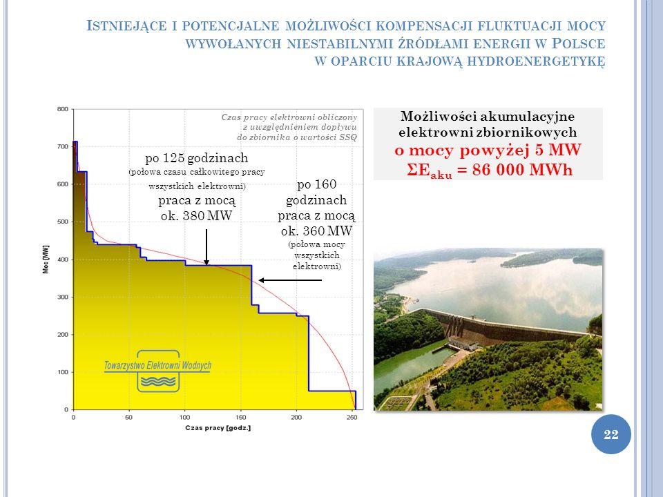 I STNIEJĄCE I POTENCJALNE MOŻLIWOŚCI KOMPENSACJI FLUKTUACJI MOCY WYWOŁANYCH NIESTABILNYMI ŹRÓDŁAMI ENERGII W P OLSCE W OPARCIU KRAJOWĄ HYDROENERGETYKĘ 22 Czas pracy elektrowni obliczony z uwzględnieniem dopływu do zbiornika o wartości SSQ po 125 godzinach (połowa czasu całkowitego pracy wszystkich elektrowni) praca z mocą ok.