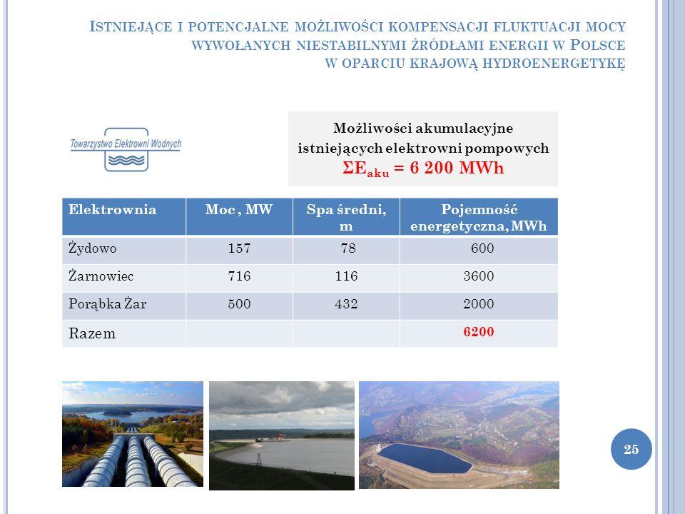 I STNIEJĄCE I POTENCJALNE MOŻLIWOŚCI KOMPENSACJI FLUKTUACJI MOCY WYWOŁANYCH NIESTABILNYMI ŹRÓDŁAMI ENERGII W P OLSCE W OPARCIU KRAJOWĄ HYDROENERGETYKĘ 25 Możliwości akumulacyjne istniejących elektrowni pompowych ΣE aku = 6 200 MWh ElektrowniaMoc, MWSpa średni, m Pojemność energetyczna, MWh Żydowo157 78 600 Żarnowiec7161163600 Porąbka Żar5004322000 Razem 6200