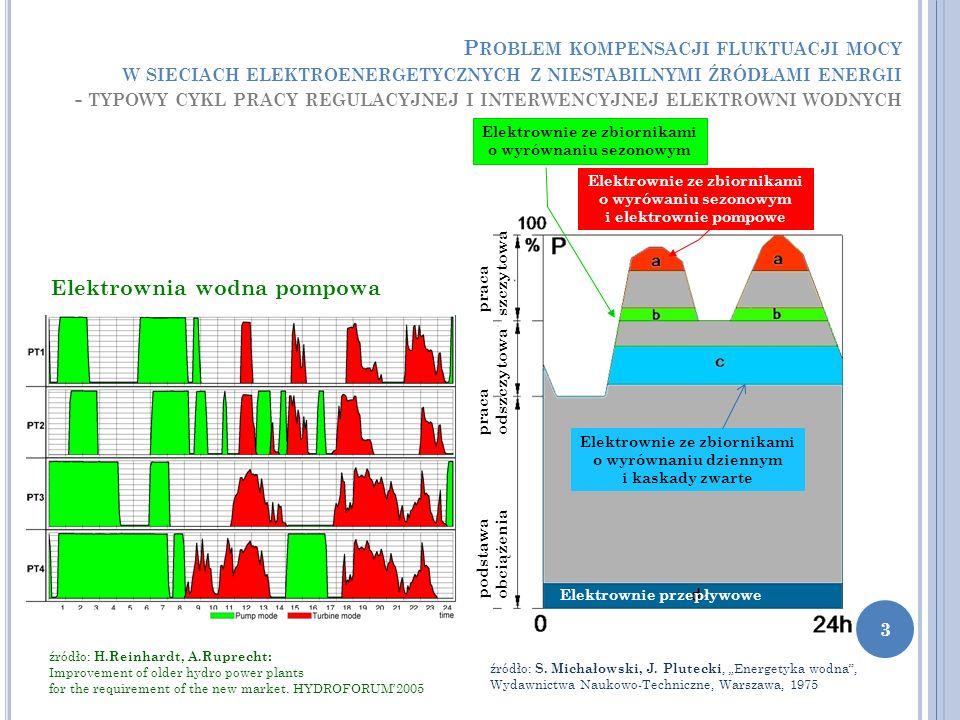 P ROBLEM KOMPENSACJI FLUKTUACJI MOCY W SIECIACH ELEKTROENERGETYCZNYCH Z NIESTABILNYMI ŹRÓDŁAMI ENERGII - TYPOWY CYKL PRACY REGULACYJNEJ I INTERWENCYJNEJ ELEKTROWNI WODNYCH podstawa praca praca obciążenia odszczytowa szczytowa Elektrownie przepływowe Elektrownie ze zbiornikami o wyrówaniu sezonowym i elektrownie pompowe źródło: H.Reinhardt, A.Ruprecht: Improvement of older hydro power plants for the requirement of the new market.