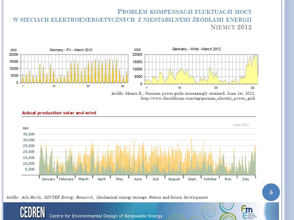 P ROBLEM KOMPENSACJI FLUKTUACJI MOCY W SIECIACH ELEKTROENERGETYCZNYCH Z NIESTABILNYMI ŹRÓDŁAMI ENERGII N IEMCY 2012 źródło: Mearn E., German power grids increasingly strained.
