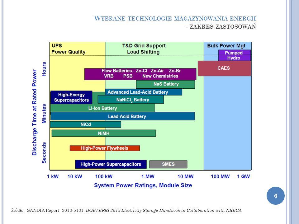 W YBRANE TECHNOLOGIE MAGAZYNOWANIA ENERGII - ZAKRES ZASTOSOWAŃ źródło: źródło: SANDIA Report 2013-5131: DOE/EPRI 2013 Electricity Storage Handbook in Collaboration with NRECA 6
