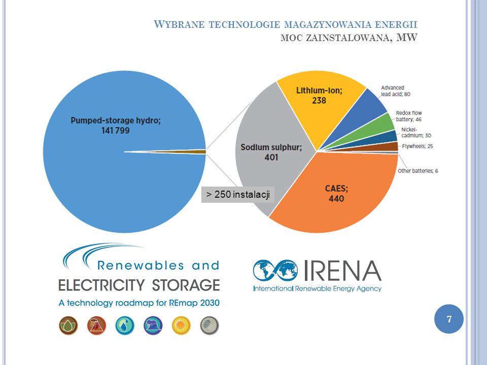 W YBRANE TECHNOLOGIE MAGAZYNOWANIA ENERGII MOC ZAINSTALOWANA, MW > 250 instalacji 7