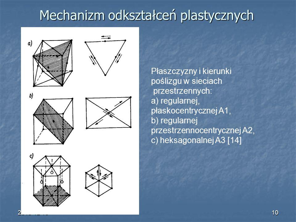 2015-12-1010 Mechanizm odkształceń plastycznych Płaszczyzny i kierunki poślizgu w sieciach przestrzennych: a) regularnej, płaskocentrycznej A1, b) regularnej przestrzennocentrycznej A2, c) heksagonalnej A3 [14]