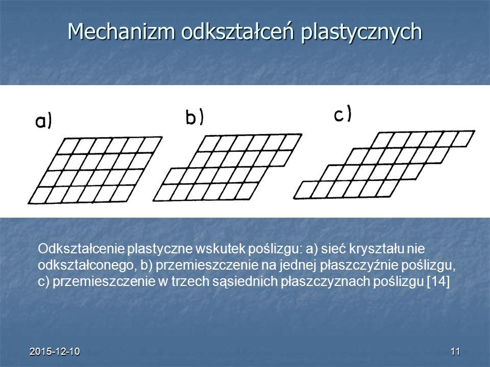 2015-12-1011 Mechanizm odkształceń plastycznych Odkształcenie plastyczne wskutek poślizgu: a) sieć kryształu nie odkształconego, b) przemieszczenie na jednej płaszczyźnie poślizgu, c) przemieszczenie w trzech sąsiednich płaszczyznach poślizgu [14]