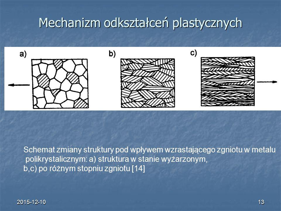 2015-12-1013 Mechanizm odkształceń plastycznych Schemat zmiany struktury pod wpływem wzrastającego zgniotu w metalu polikrystalicznym: a) struktura w stanie wyżarzonym, b,c) po różnym stopniu zgniotu [14]