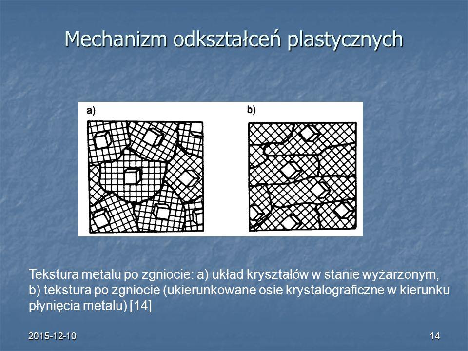 2015-12-1014 Mechanizm odkształceń plastycznych Tekstura metalu po zgniocie: a) układ kryształów w stanie wyżarzonym, b) tekstura po zgniocie (ukierunkowane osie krystalograficzne w kierunku płynięcia metalu) [14]