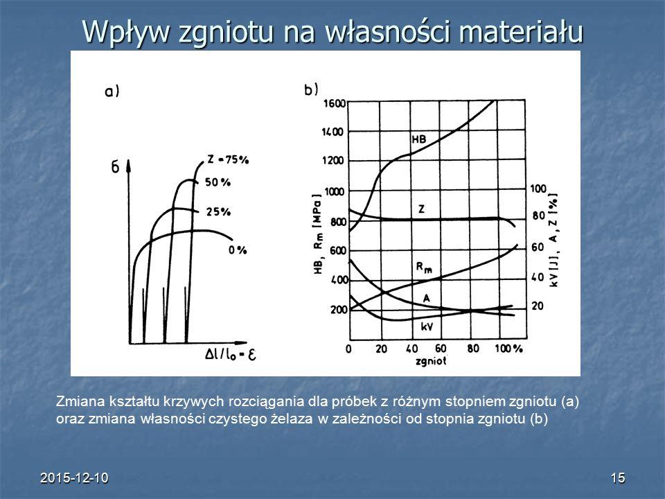 2015-12-1015 Wpływ zgniotu na własności materiału Zmiana kształtu krzywych rozciągania dla próbek z różnym stopniem zgniotu (a) oraz zmiana własności czystego żelaza w zależności od stopnia zgniotu (b)
