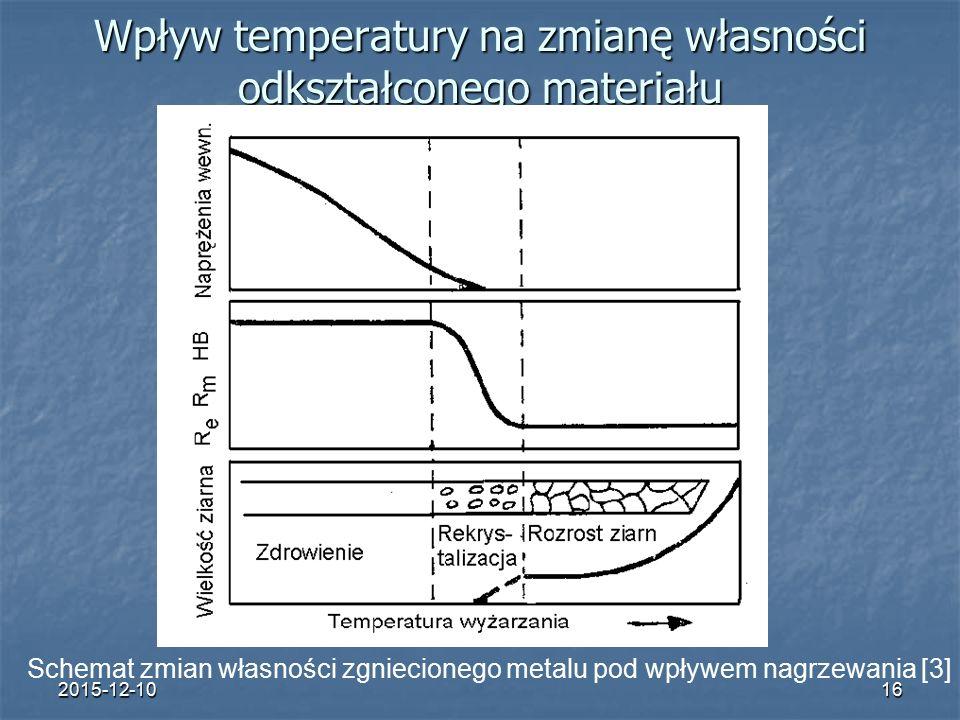 2015-12-1016 Wpływ temperatury na zmianę własności odkształconego materiału Schemat zmian własności zgniecionego metalu pod wpływem nagrzewania [3]