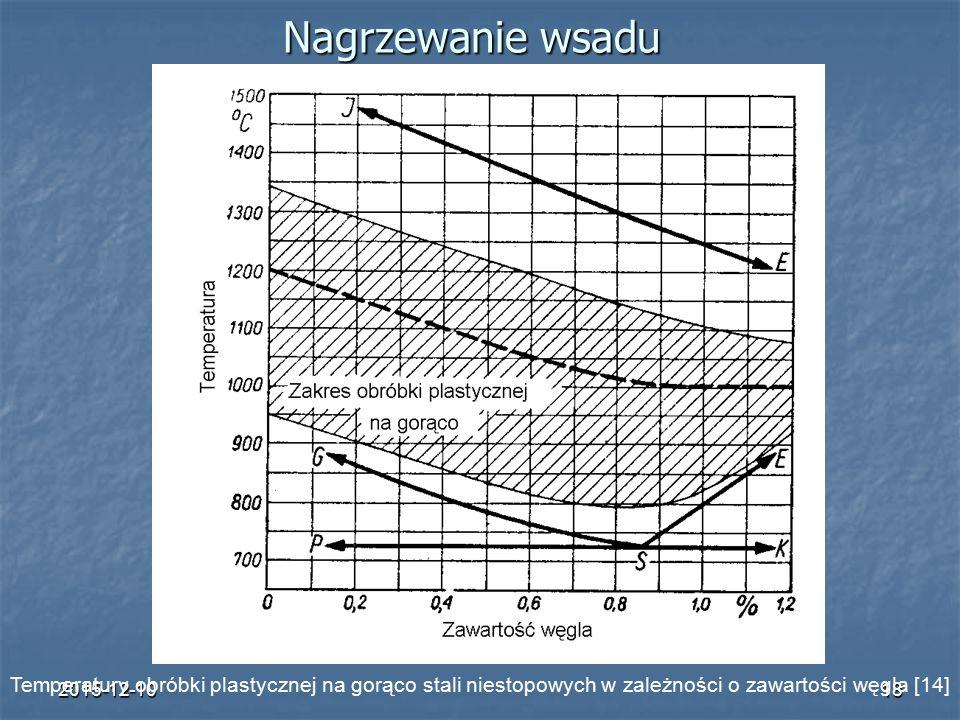 2015-12-1018 Nagrzewanie wsadu Temperatury obróbki plastycznej na gorąco stali niestopowych w zależności o zawartości węgla [14]