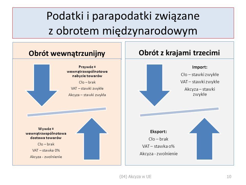 Podatki i parapodatki związane z obrotem międzynarodowym Obrót wewnątrzunijny Przywóz = wewnątrzwspólnotowe nabycie towarów Cło – brak VAT – stawki zwykłe Akcyza – stawki zwykła Wywóz = wewnątrzwspólnotowa dostawa towarów Cło – brak VAT – stawka 0% Akcyza - zwolnienie Obrót z krajami trzecimi Import: Cło – stawki zwykłe VAT – stawki zwykłe Akcyza – stawki zwykłe Eksport: Cło – brak VAT – stawka o% Akcyza - zwolnienie (04) Akcyza w UE10