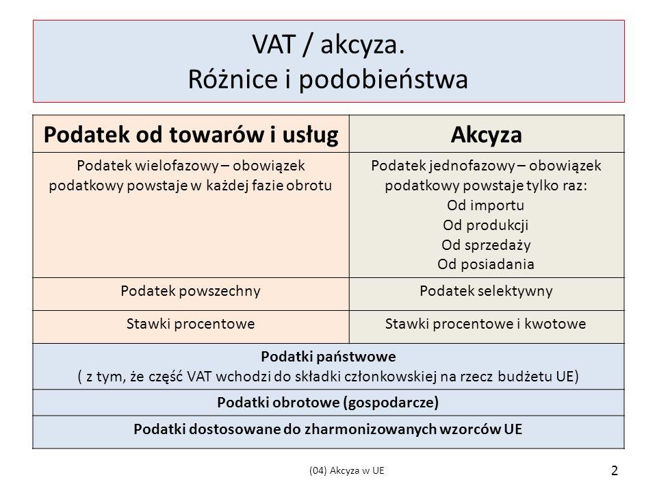 VAT / akcyza.