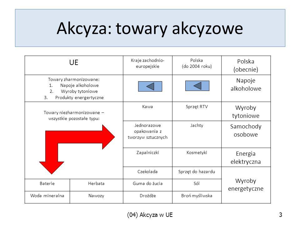 Akcyza: towary akcyzowe UE Kraje zachodnio- europejskie Polska (do 2004 roku) Polska (obecnie) Towary zharmonizowane: 1.Napoje alkoholowe 2.Wyroby tytoniowe 3.Produkty energertyczne Napoje alkoholowe Towary niezharmonizowane – wszystkie pozostałe typu: KawaSprzęt RTV Wyroby tytoniowe Jednorazowe opakowania z tworzyw sztucznych Jachty Samochody osobowe ZapalniczkiKosmetyki Energia elektryczna CzekoladaSprzęt do hazardu Wyroby energetyczne BaterieHerbataGuma do żuciaSól Woda mineralnaNawozyDrożdżeBroń myśliwska (04) Akcyza w UE3