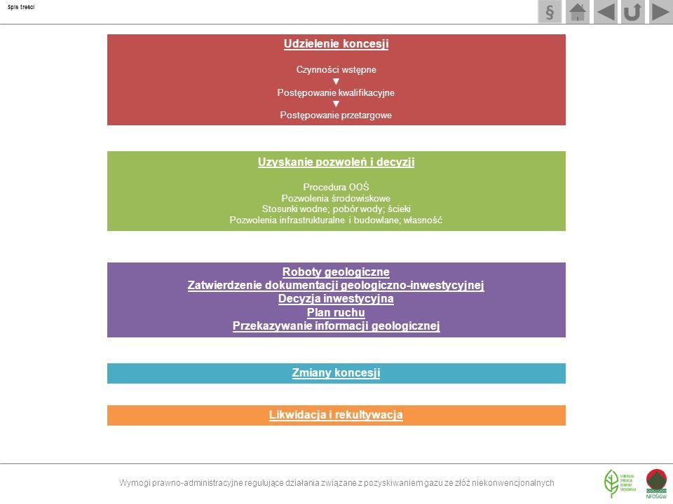 Czynności wstępne Ogłoszenie informacji o planowanych przestrzeniach i czynności poprzedzające przetarg Postępowanie kwalifikacyjne Postępowanie przetargowe Ogłoszenie o wszczęciu postępowania przetargowego w Dz.