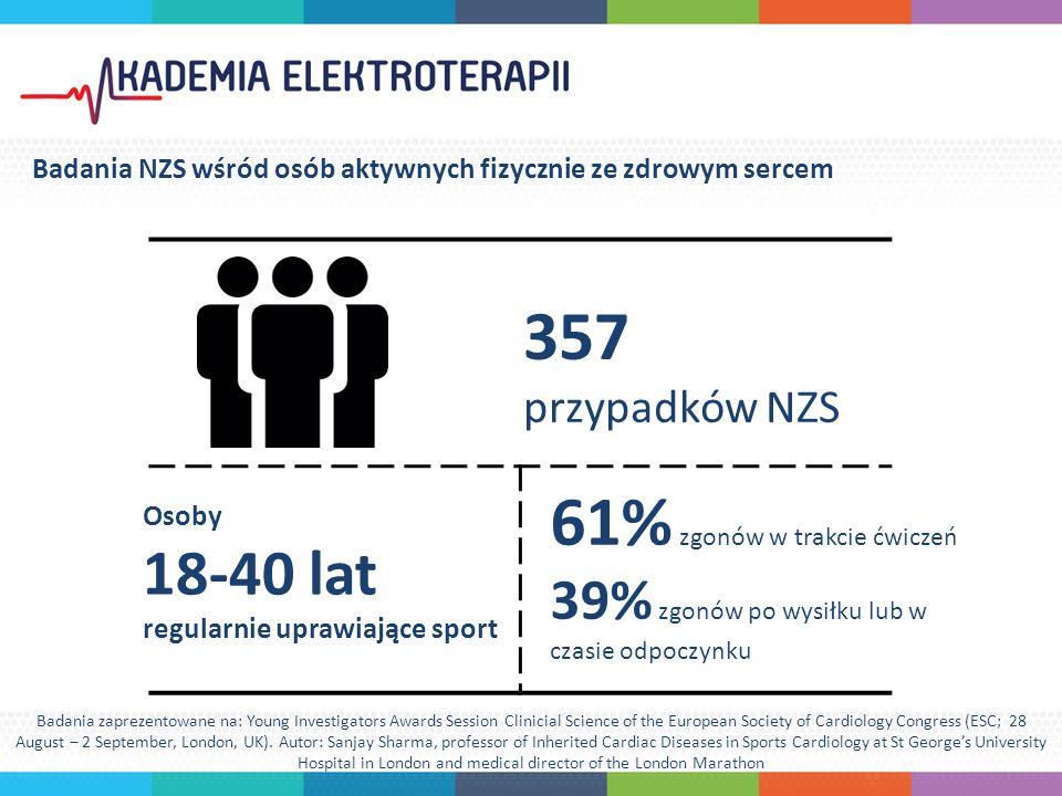 357 przypadków NZS Osoby 18-40 lat regularnie uprawiające sport 61% zgonów w trakcie ćwiczeń 39% zgonów po wysiłku lub w czasie odpoczynku Badania NZS wśród osób aktywnych fizycznie ze zdrowym sercem Badania zaprezentowane na: Young Investigators Awards Session Clinicial Science of the European Society of Cardiology Congress (ESC; 28 August ‒ 2 September, London, UK).