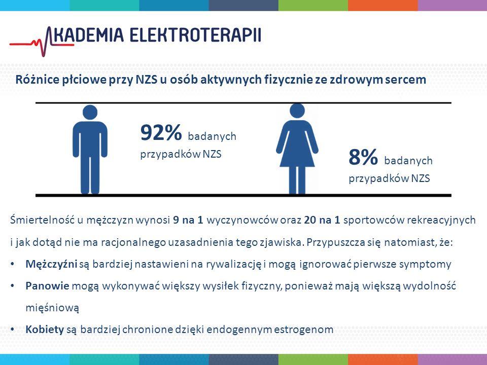 92% badanych przypadków NZS 8% badanych przypadków NZS Śmiertelność u mężczyzn wynosi 9 na 1 wyczynowców oraz 20 na 1 sportowców rekreacyjnych i jak dotąd nie ma racjonalnego uzasadnienia tego zjawiska.