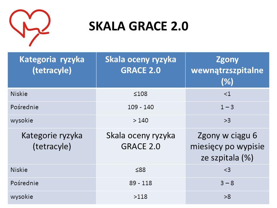 SKALA GRACE 2.0 Kategoria ryzyka (tetracyle) Skala oceny ryzyka GRACE 2.0 Zgony wewnątrzszpitalne (%) Niskie≤108<1 Pośrednie109 - 1401 – 3 wysokie> 14