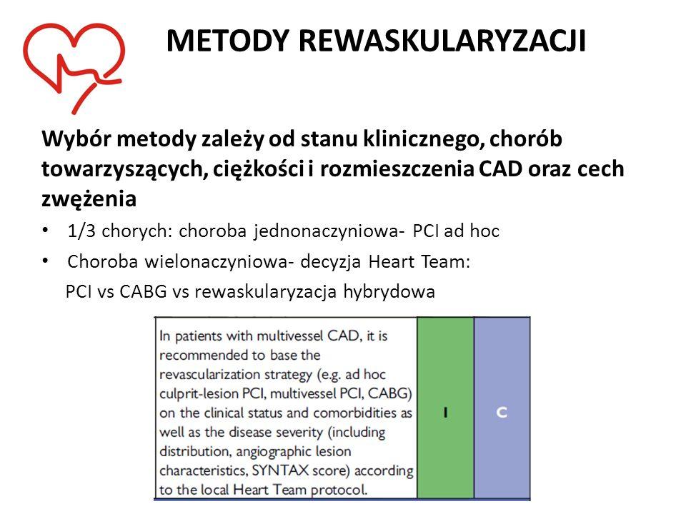 METODY REWASKULARYZACJI Wybór metody zależy od stanu klinicznego, chorób towarzyszących, ciężkości i rozmieszczenia CAD oraz cech zwężenia 1/3 chorych