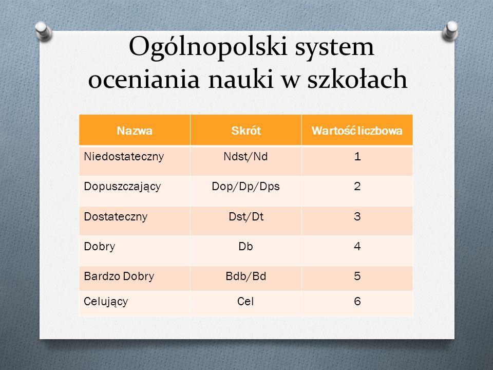 Ogólnopolski system oceniania nauki w szkołach NazwaSkrótWartość liczbowa NiedostatecznyNdst/Nd1 DopuszczającyDop/Dp/Dps2 DostatecznyDst/Dt3 DobryDb4