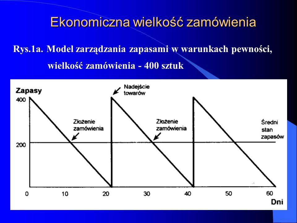 Ekonomiczna wielkość zamówienia Rys.1a. Model zarządzania zapasami w warunkach pewności, wielkość zamówienia - 400 sztuk