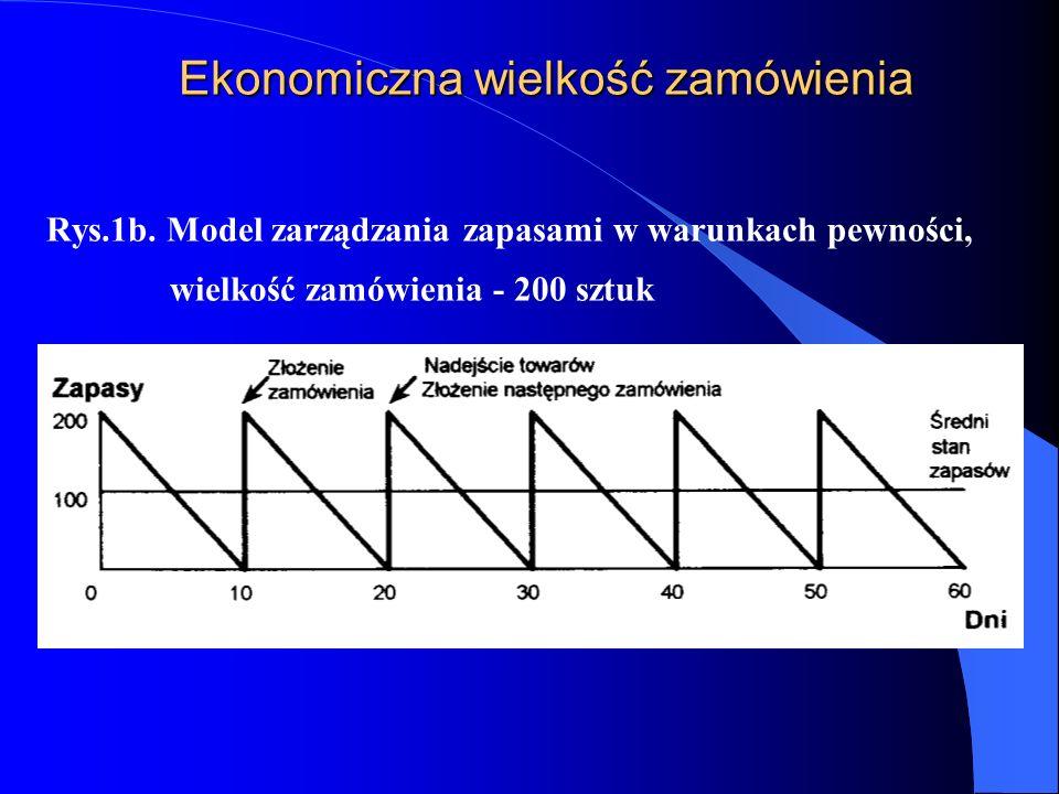 Ekonomiczna wielkość zamówienia Rys.1b. Model zarządzania zapasami w warunkach pewności, wielkość zamówienia - 200 sztuk