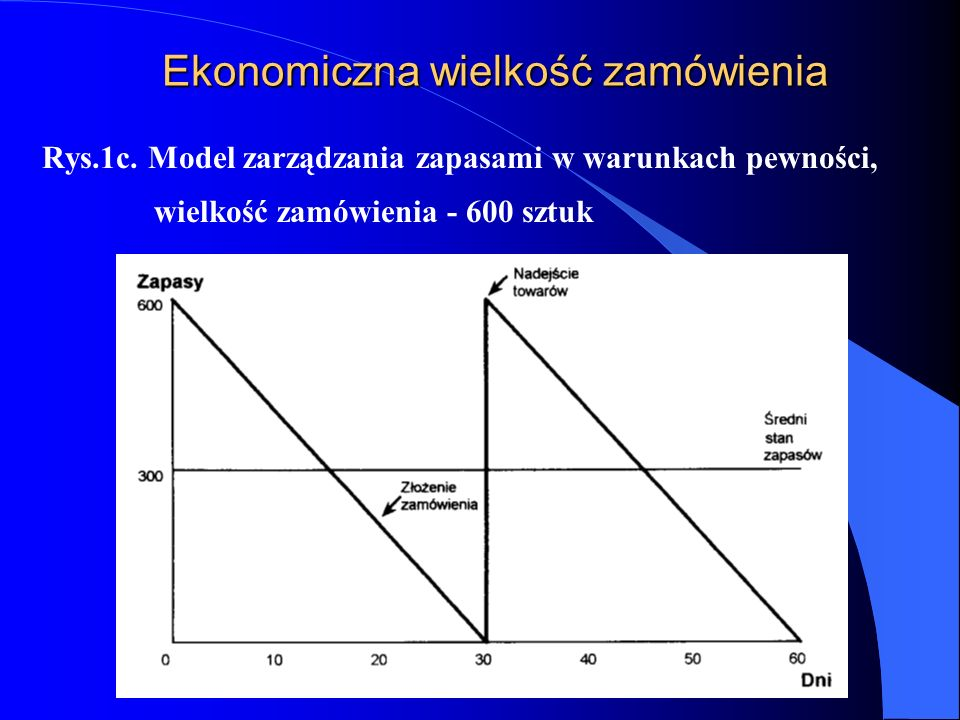 Ekonomiczna wielkość zamówienia Rys.1c. Model zarządzania zapasami w warunkach pewności, wielkość zamówienia - 600 sztuk