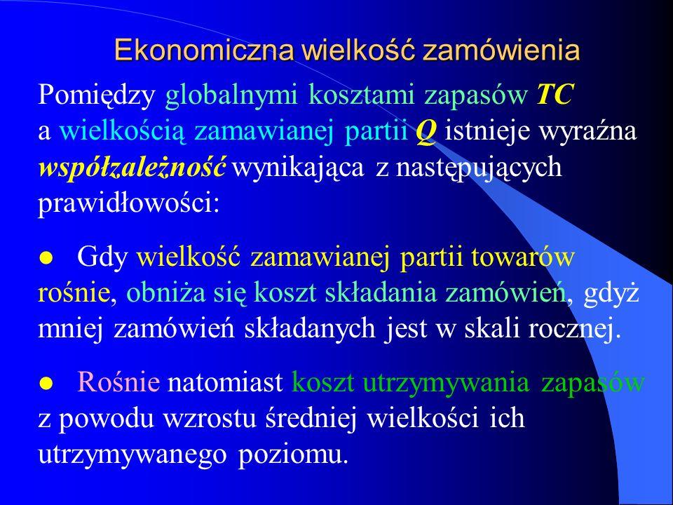 Ekonomiczna wielkość zamówienia Pomiędzy globalnymi kosztami zapasów TC a wielkością zamawianej partii Q istnieje wyraźna współzależność wynikająca z