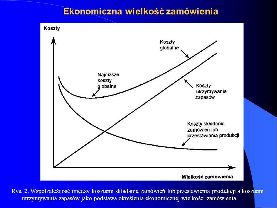 Ekonomiczna wielkość zamówienia Rys. 2. Współzależność między kosztami składania zamówień lub przestawienia produkcji a kosztami utrzymywania zapasów