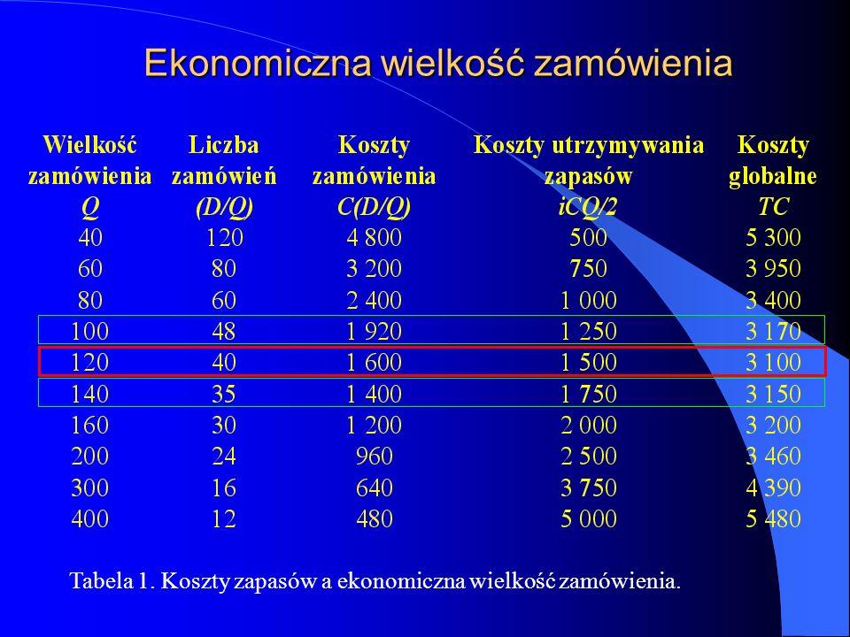 Ekonomiczna wielkość zamówienia Tabela 1. Koszty zapasów a ekonomiczna wielkość zamówienia.
