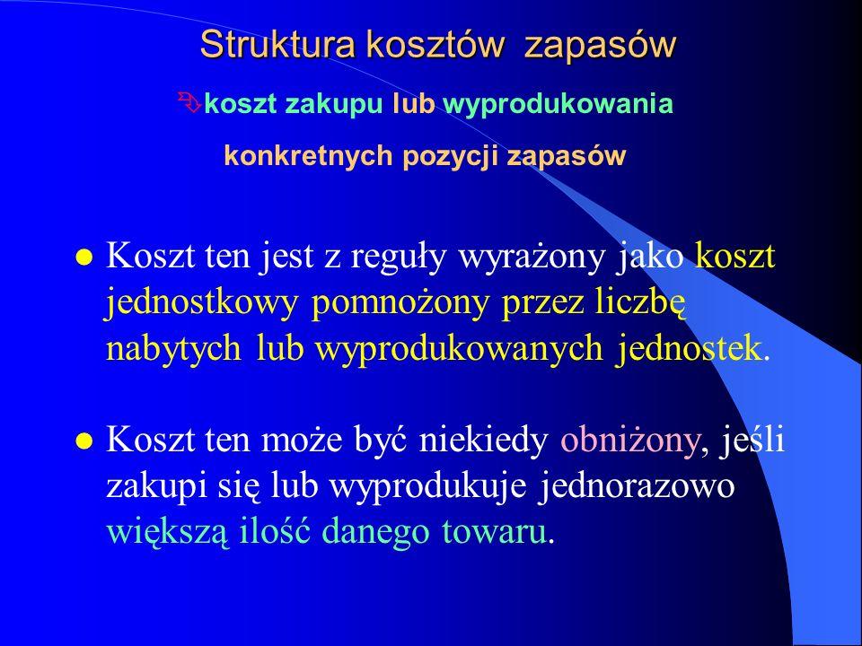 Ekonomiczna wielkość zamówienia Rys.1c.