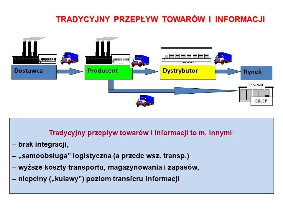 DostawcaProducentDystrybutor Rynek SKLEP Tradycyjny przepływ towarów i informacji to m.