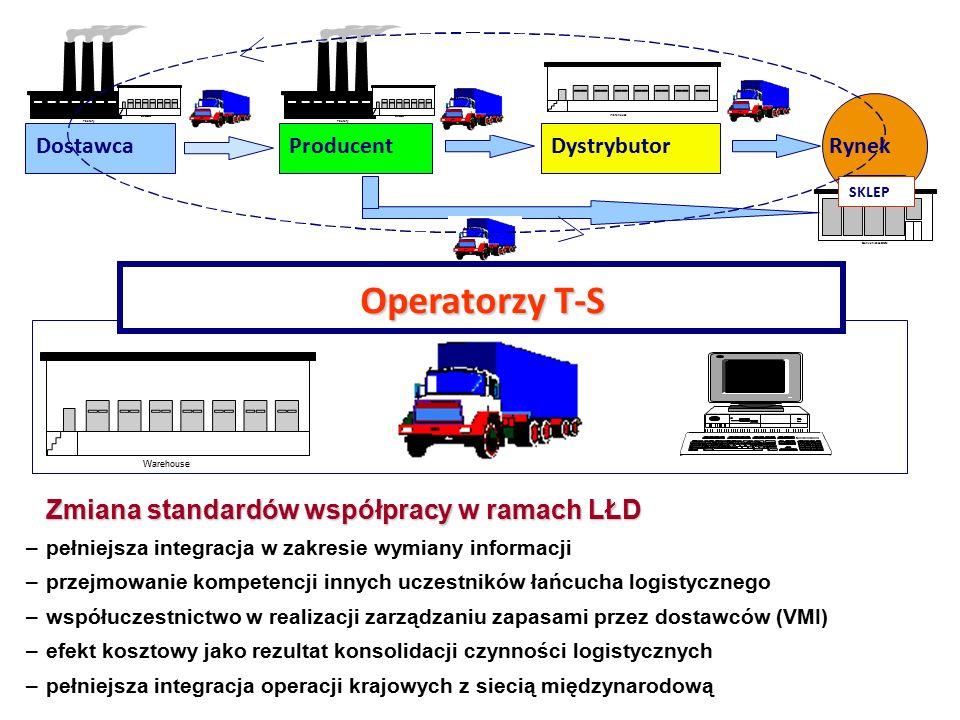 DostawcaProducentDystrybutorRynek Warehouse Factory Food Mart Convenience Store SKLEP Factory Warehouse Operatorzy T-S Zmiana standardów współpracy w ramach LŁD –pełniejsza integracja w zakresie wymiany informacji –przejmowanie kompetencji innych uczestników łańcucha logistycznego –współuczestnictwo w realizacji zarządzaniu zapasami przez dostawców (VMI) –efekt kosztowy jako rezultat konsolidacji czynności logistycznych –pełniejsza integracja operacji krajowych z siecią międzynarodową