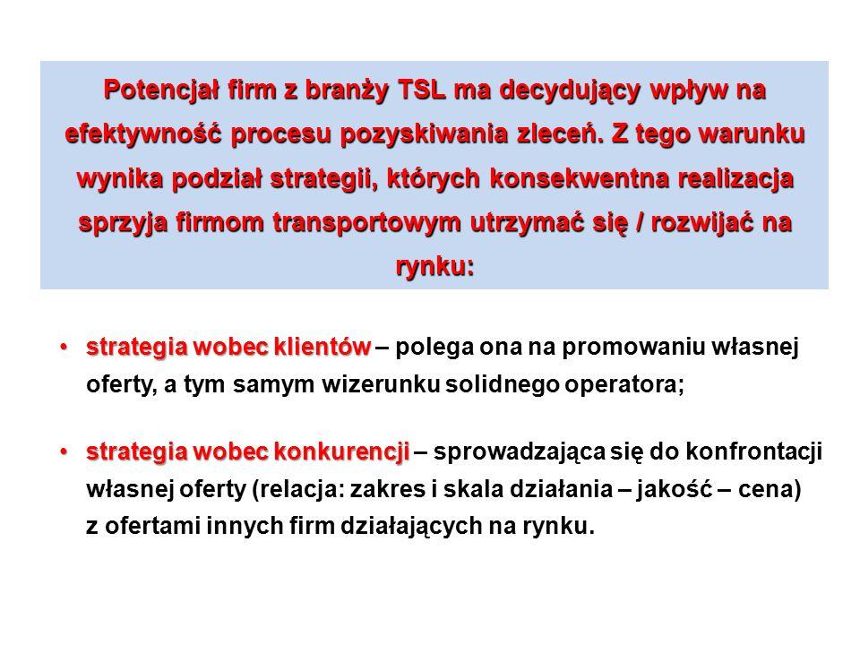 Potencjał firm z branży TSL ma decydujący wpływ na efektywność procesu pozyskiwania zleceń.