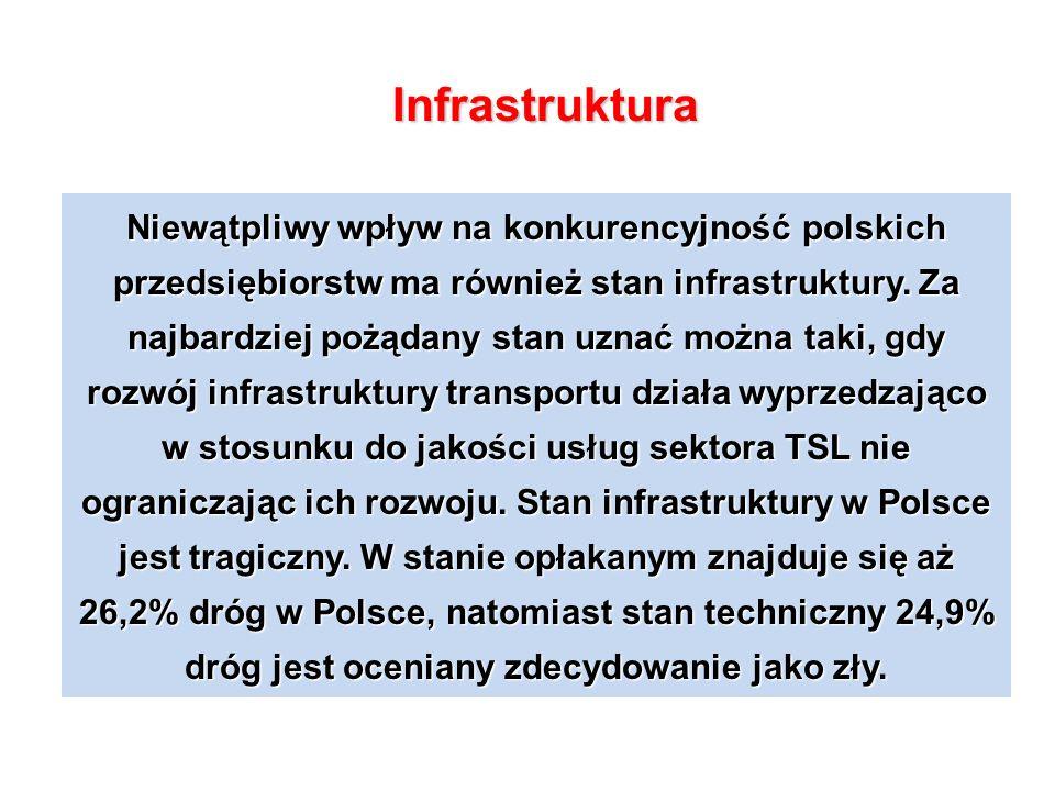 Niewątpliwy wpływ na konkurencyjność polskich przedsiębiorstw ma również stan infrastruktury.