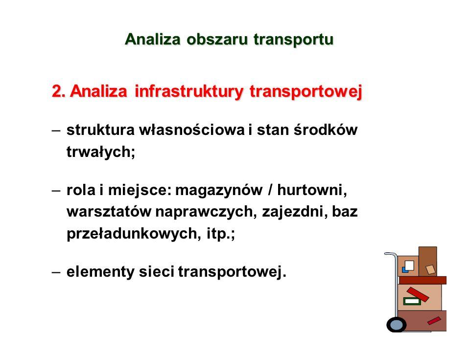 Analiza obszaru transportu 2.Analiza infrastruktury transportowej 2.