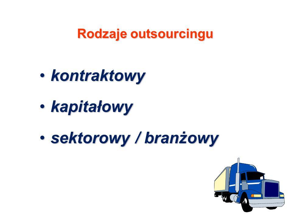 Rodzaje outsourcingu kontraktowykontraktowy kapitałowykapitałowy sektorowy / branżowysektorowy / branżowy