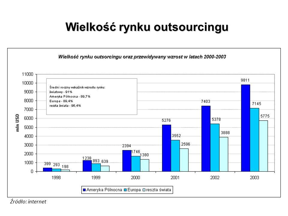 Wielkość rynku outsourcingu Źródło: internet