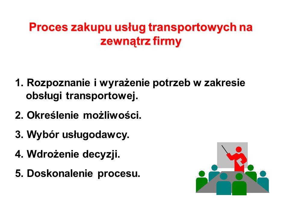 Proces zakupu usług transportowych na zewnątrz firmy 1.