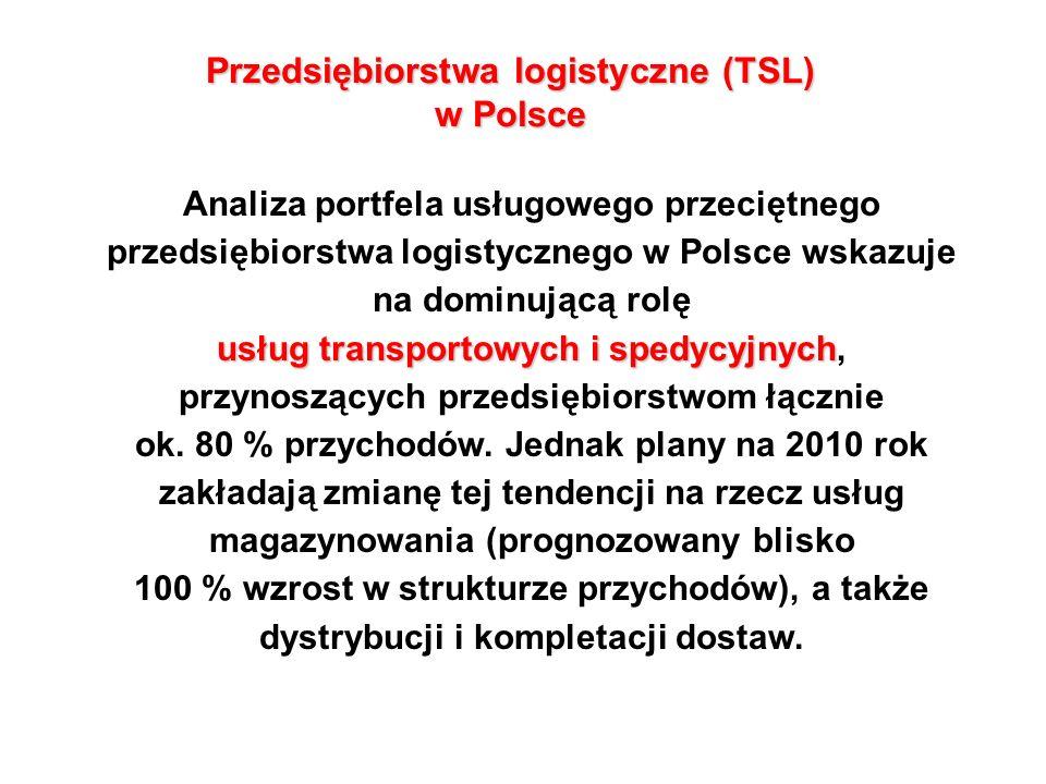 Przedsiębiorstwa logistyczne (TSL) w Polsce usług transportowychi spedycyjnych Analiza portfela usługowego przeciętnego przedsiębiorstwa logistycznego w Polsce wskazuje na dominującą rolę usług transportowych i spedycyjnych, przynoszących przedsiębiorstwom łącznie ok.