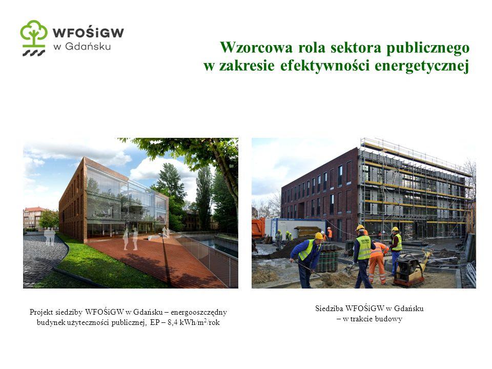 Wzorcowa rola sektora publicznego w zakresie efektywności energetycznej Siedziba WFOŚiGW w Gdańsku – w trakcie budowy Projekt siedziby WFOŚiGW w Gdańsku – energooszczędny budynek użyteczności publicznej, EP – 8,4 kWh/m 2 /rok