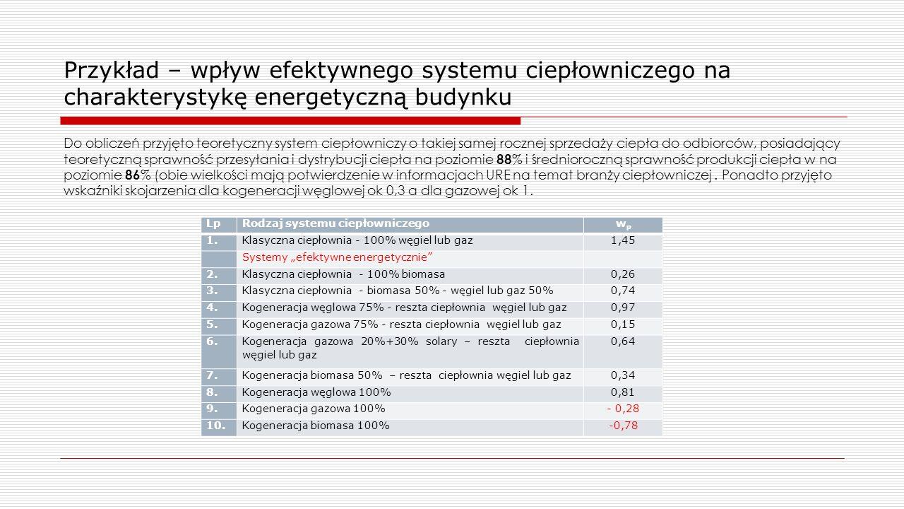 Przykład – wpływ efektywnego systemu ciepłowniczego na charakterystykę energetyczną budynku Do obliczeń przyjęto teoretyczny system ciepłowniczy o takiej samej rocznej sprzedaży ciepła do odbiorców, posiadający teoretyczną sprawność przesyłania i dystrybucji ciepła na poziomie 88 % i średnioroczną sprawność produkcji ciepła w na poziomie 86 % (obie wielkości mają potwierdzenie w informacjach URE na temat branży ciepłowniczej.