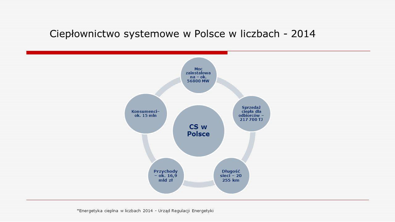Ciepłownictwo systemowe w Polsce w liczbach - 2014 CS w Polsce Moc zainstalowa na – ok. 56800 MW Sprzedaż ciepła dla odbiorców – 217 700 TJ Długość si
